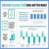 2020 12 CAR CA Sales and Price Report